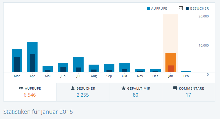 Statistik_Januar_2015